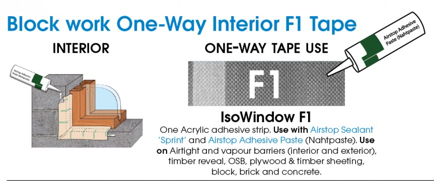 F1 Interior Window Tape Usage chart