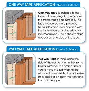 One-Way Tape is installed to the face of the existing frame or after the frame has been installed. The tape is covered via a plywood lining, plastered in or covered with the installation of a plasterboard/ insulated reveal. The adhesive strips appear on one side of the tape. Two-Way Tape is installed to the side of the frame prior to the frame being installed. This option allows you to have the full width of the window frame visible. The adhesive strips appear on both the front and back of the tape.